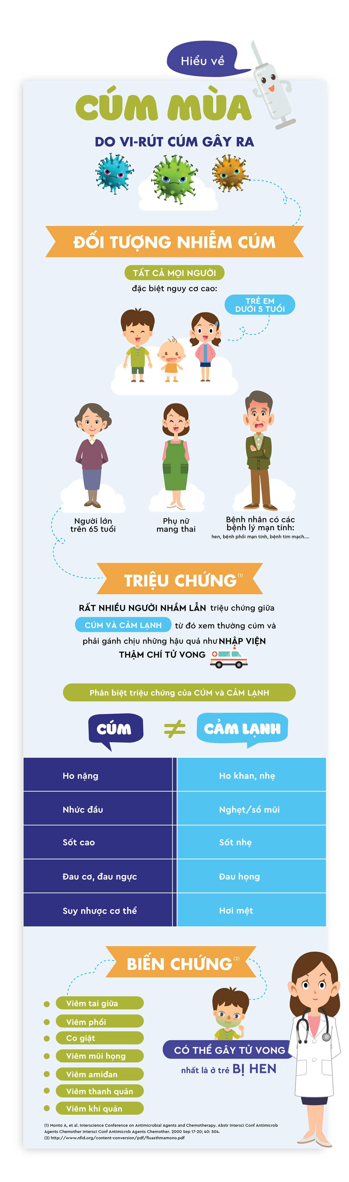 Bệnh cúm mùa Infographic